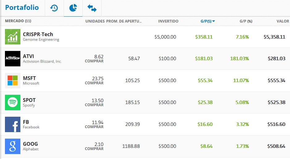mis ganancias en etoro