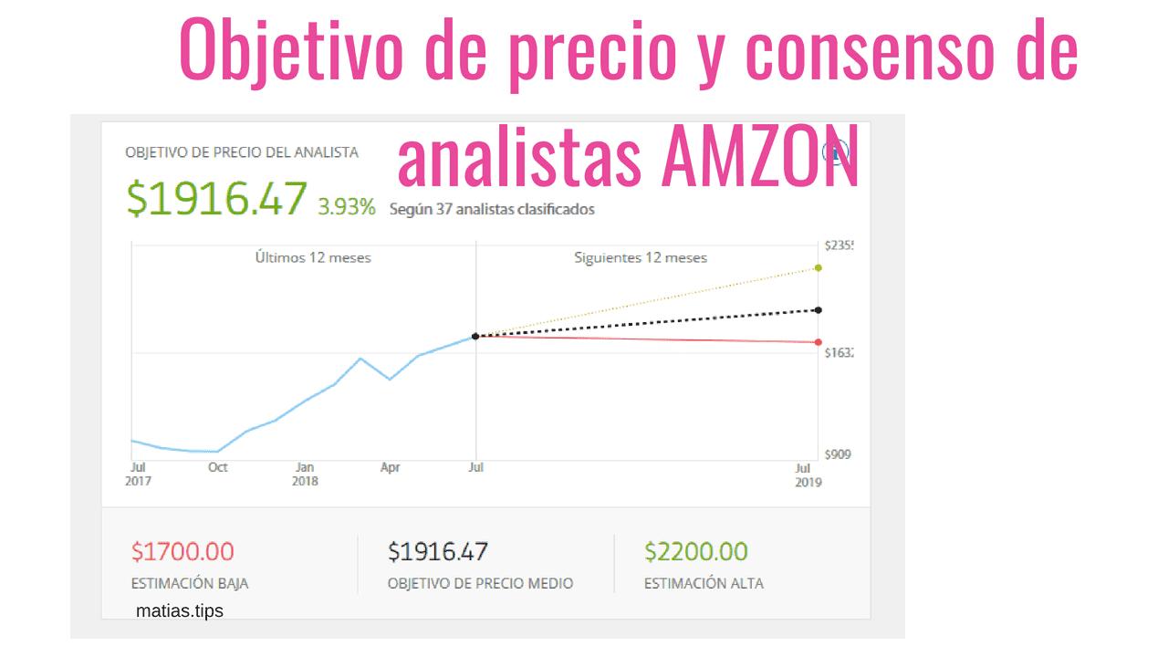 grafica de crecimiento de la accion
