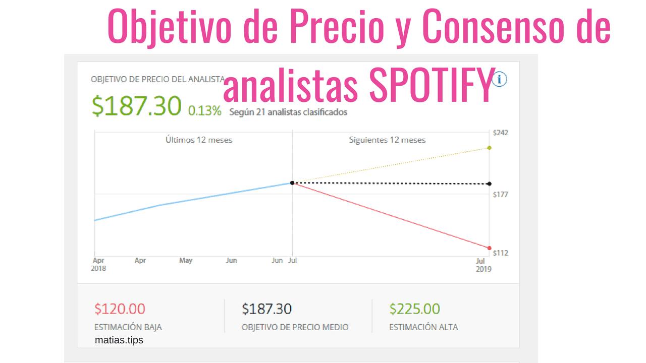 rendimiento de acciones de spotify